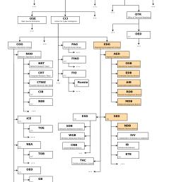 organizational chart  [ 1800 x 2700 Pixel ]