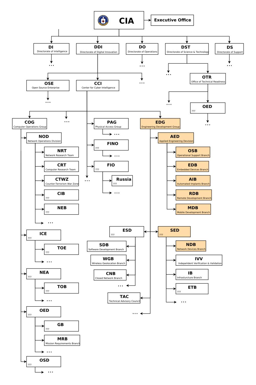 medium resolution of  organizational chart
