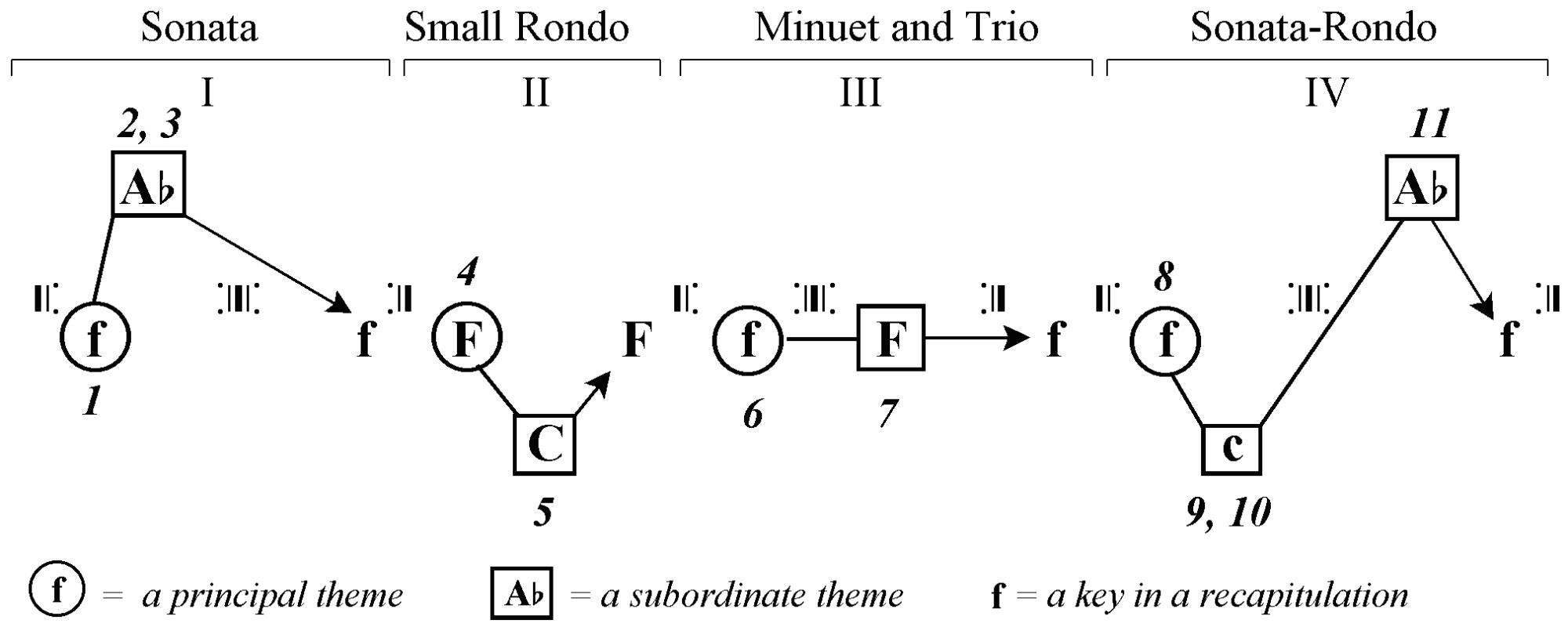 hight resolution of iii 01 15 sonata 1 png