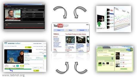 5 Best YouTube Tools