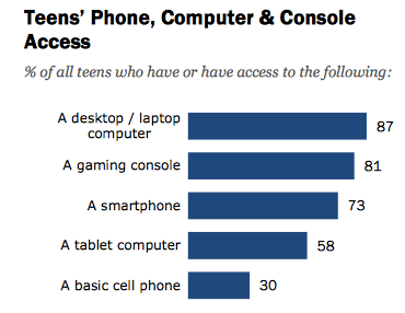 Teens use mobile media all the time