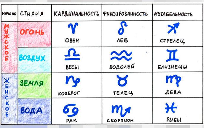 Стихии знаков и их начало