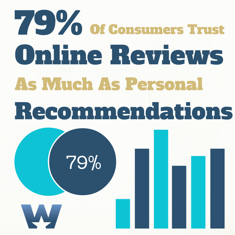 trusting online reviews