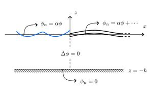 Eigenfunction Matching for a Semi-Infinite Floating