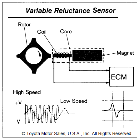 wilbo666 / Toyota Speed Sensors