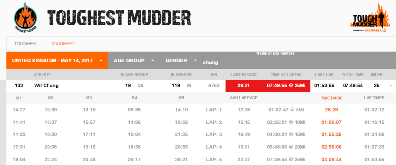 Europe's Toughest Mudder Splits