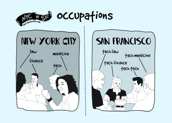 New York City vs San Francisco 12 Hilariously True Differences (10)