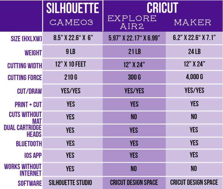 Cricut Vs Silhouette Which One Is Right For You Wild