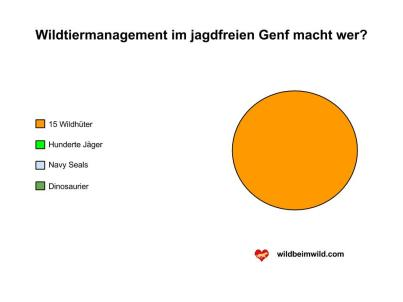 Wildtiermanagement Kanton Genf