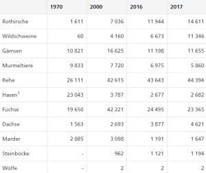 Erlegte Wildtiere Schweiz Statistik