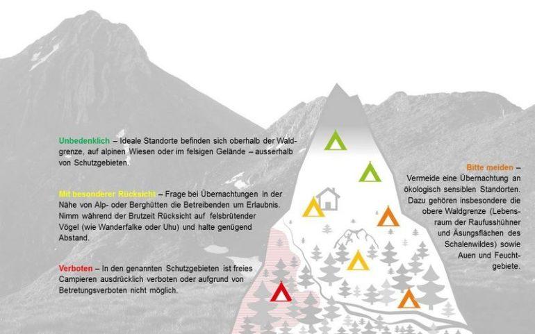 Campieren und Biwakieren: Gut zu wissen