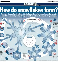 a wonderful graphic on the snowflake formation process from the calgary sun not many cities [ 1629 x 1437 Pixel ]