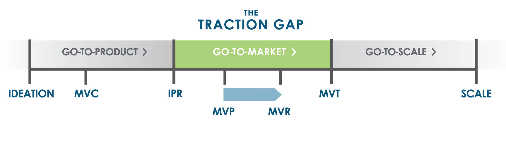 hight resolution of thinking beyond the product the challenge opportunity of minimum viable repeatability mvr wildcat venture partners wildcat venture partners