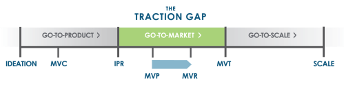 small resolution of thinking beyond the product the challenge opportunity of minimum viable repeatability mvr wildcat venture partners wildcat venture partners