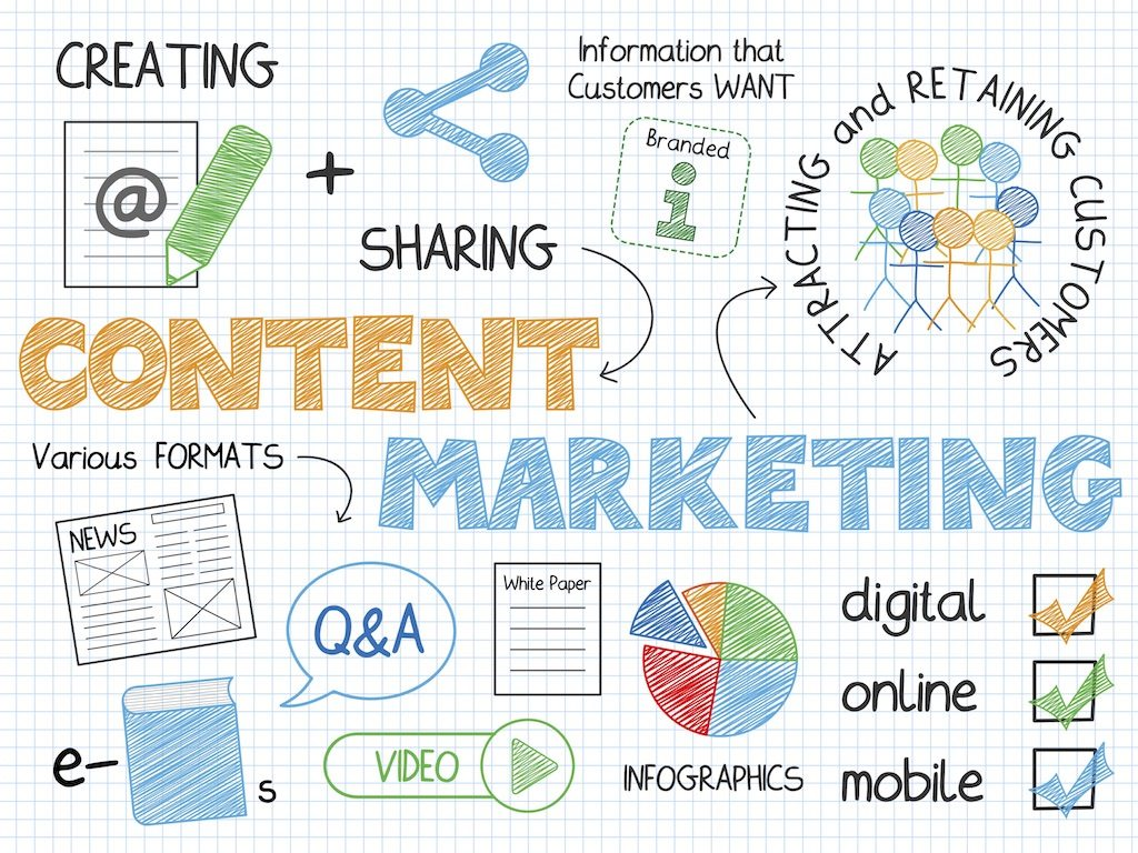 6 Reasons Why Content Marketing is Key in Building Your Brand