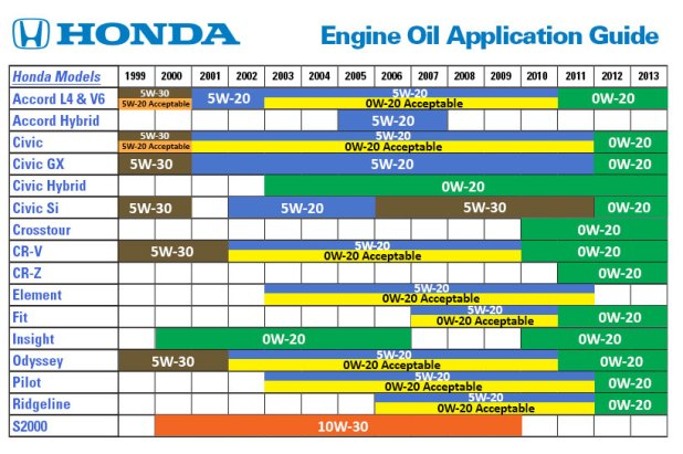 Motor Oil Specification Chart Automotivegarage Org