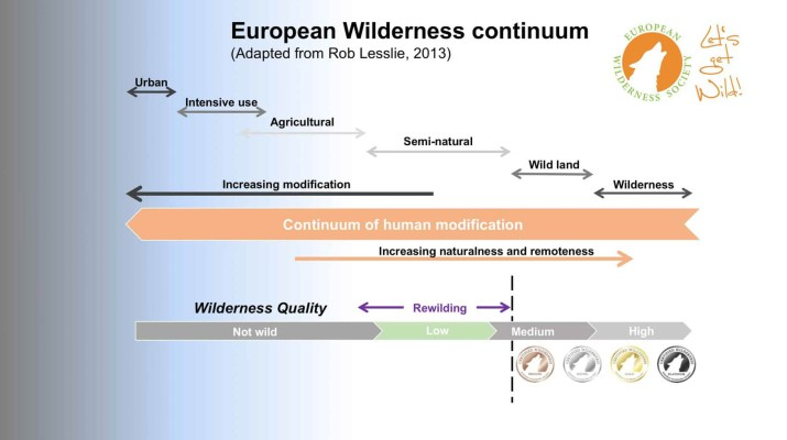 continuum.jpg - European Wilderness Society - CC NonCommercial-NoDerivates 4.0 International