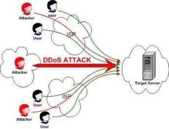 Massive Denial of Service Attack