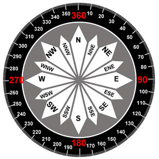 Compass Basics