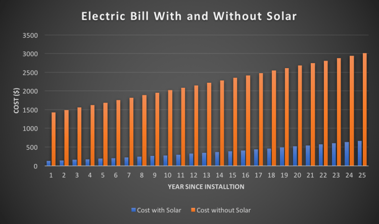 ElectricBillwithSolar