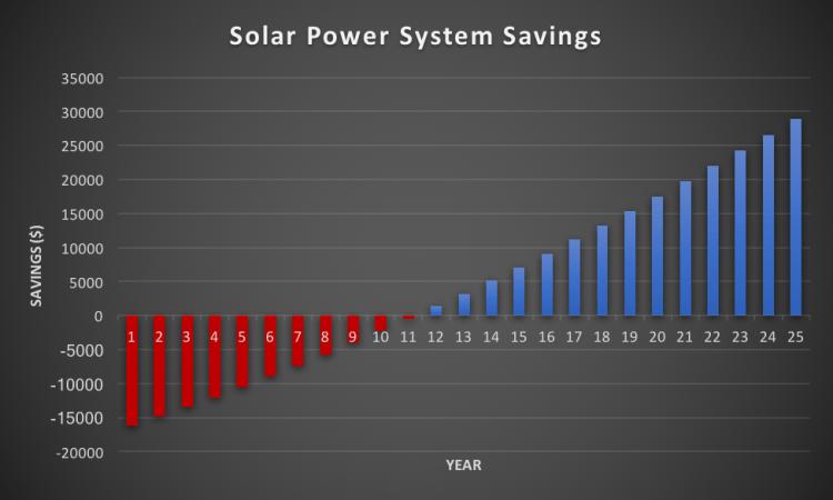 SolarSavings