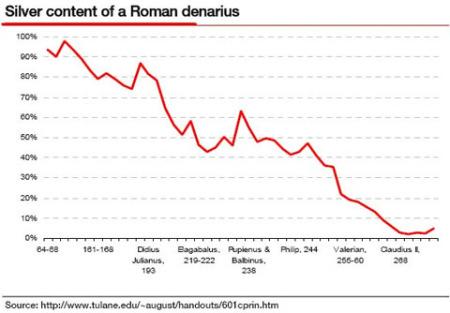 devaluation_denarius