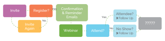Reach Key Decision Makers and Improve Your Webinar ROI
