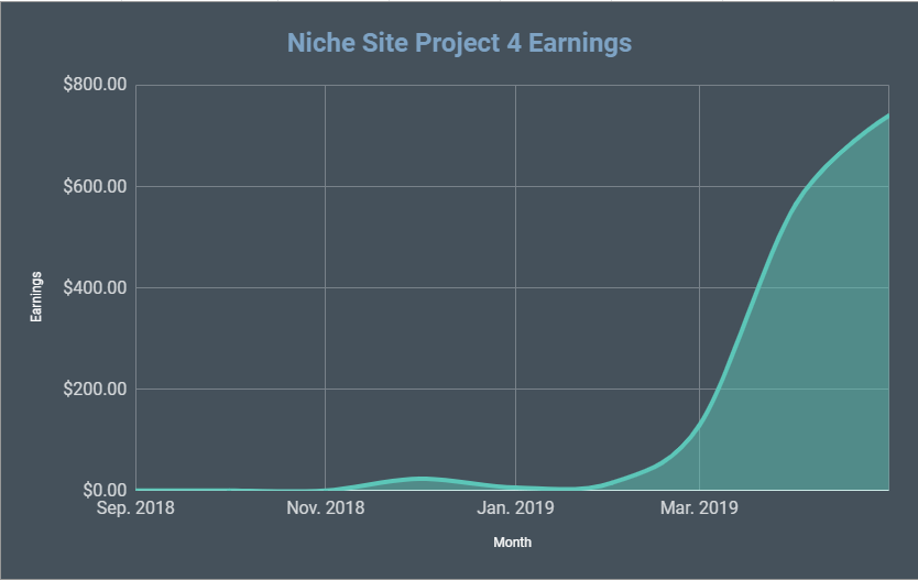 Niche Site Project 4 Update for May 2019: Another Record Earnings and Traffic Month!