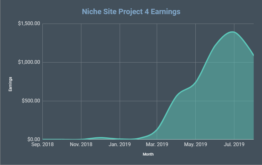 Niche Site Project 4 Monthly Report for August 2019