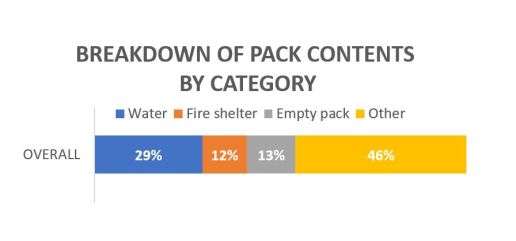 Breakdown of Pack Contents