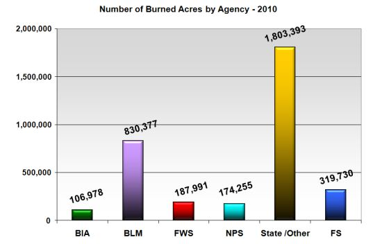 Wildfire Acres burned by Agency, 2010
