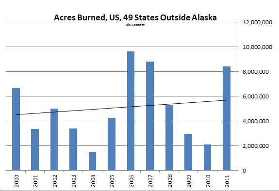 Acres burned wildfire US 2000-2011