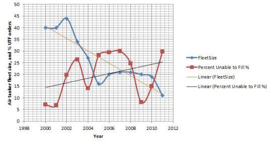 Unfilled air tanker orders increased in 2011