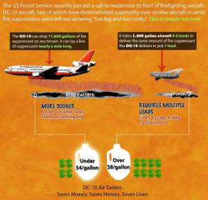 Does the DC-10 air tanker deliver retardant at a lower cost than a BAe-146?