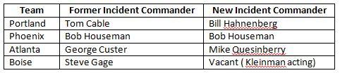 NIMO Incident Commanders