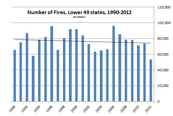 Number of wildfires, lower 49 states, 1990-2012