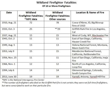 Wildland Firefighter fatalities of 10 or more