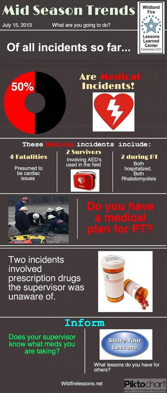 Incidents, medical