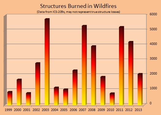 Structures lost in wildfires, 2009 to 11-25-2013