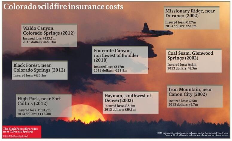 Colorado, insured losses from wildfires