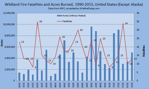wildfire Fatalities and acres 1990-2015