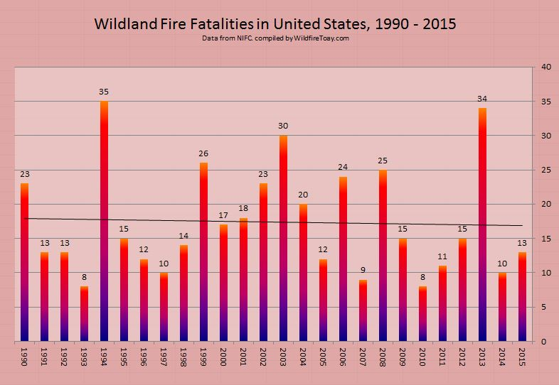 wildland firefighter Fatalities 1990-2015