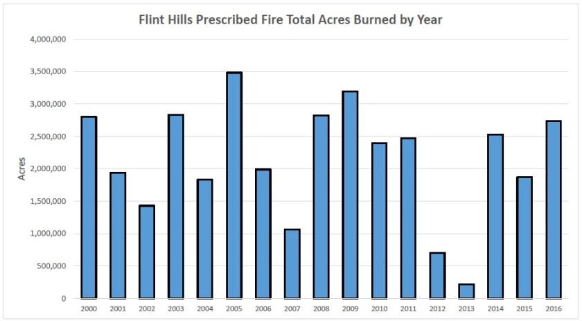 Flint Hills Rx fire acreages 2000-2016