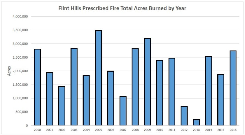 Flint Hills Rx fire acreages 2000-2016