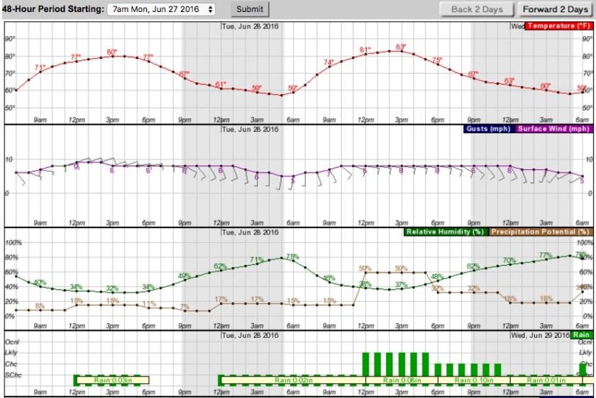 Weather forecast Crow Peak Fire