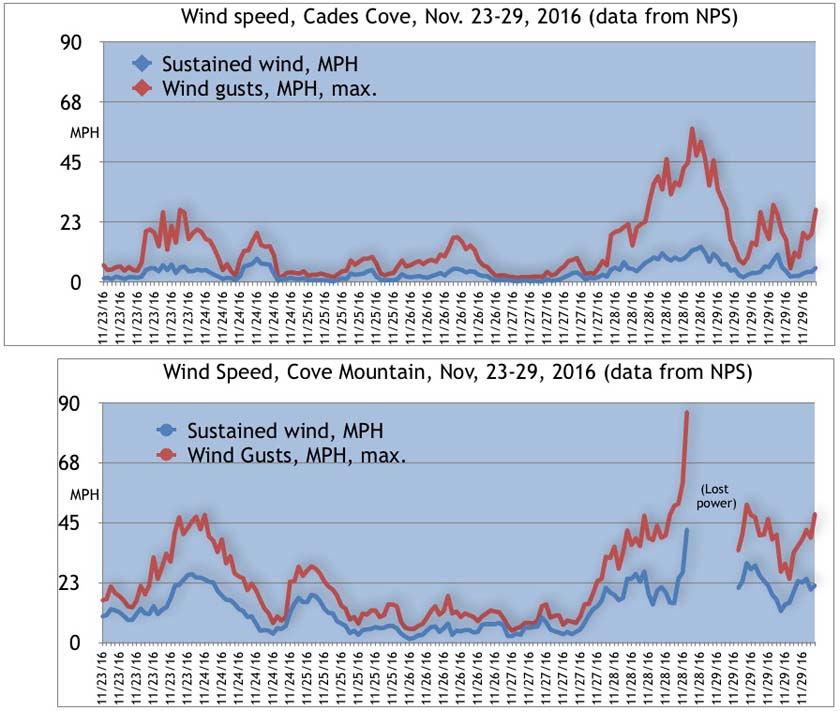 Wind speeds at Cades Cove and Cove Mountain