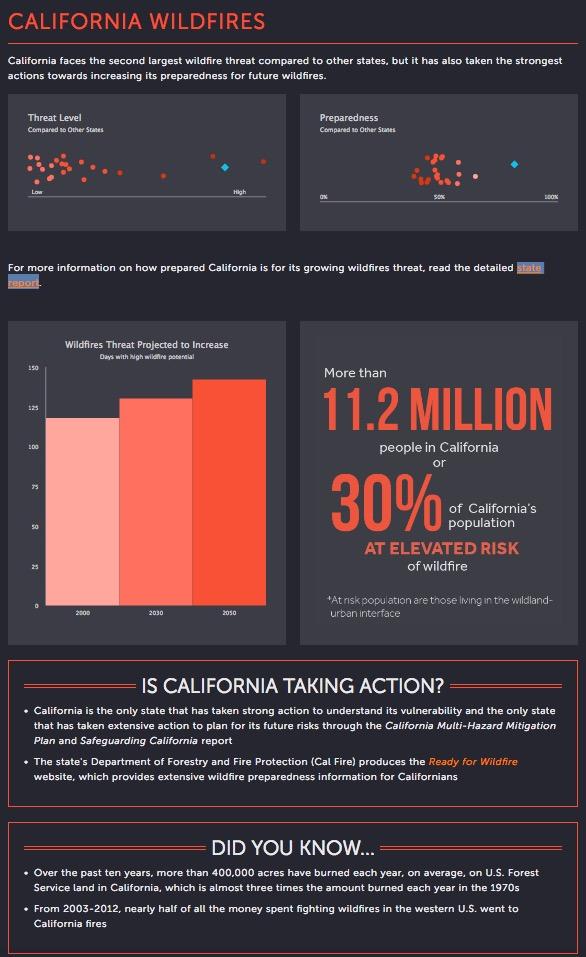 California wildfire preparedness