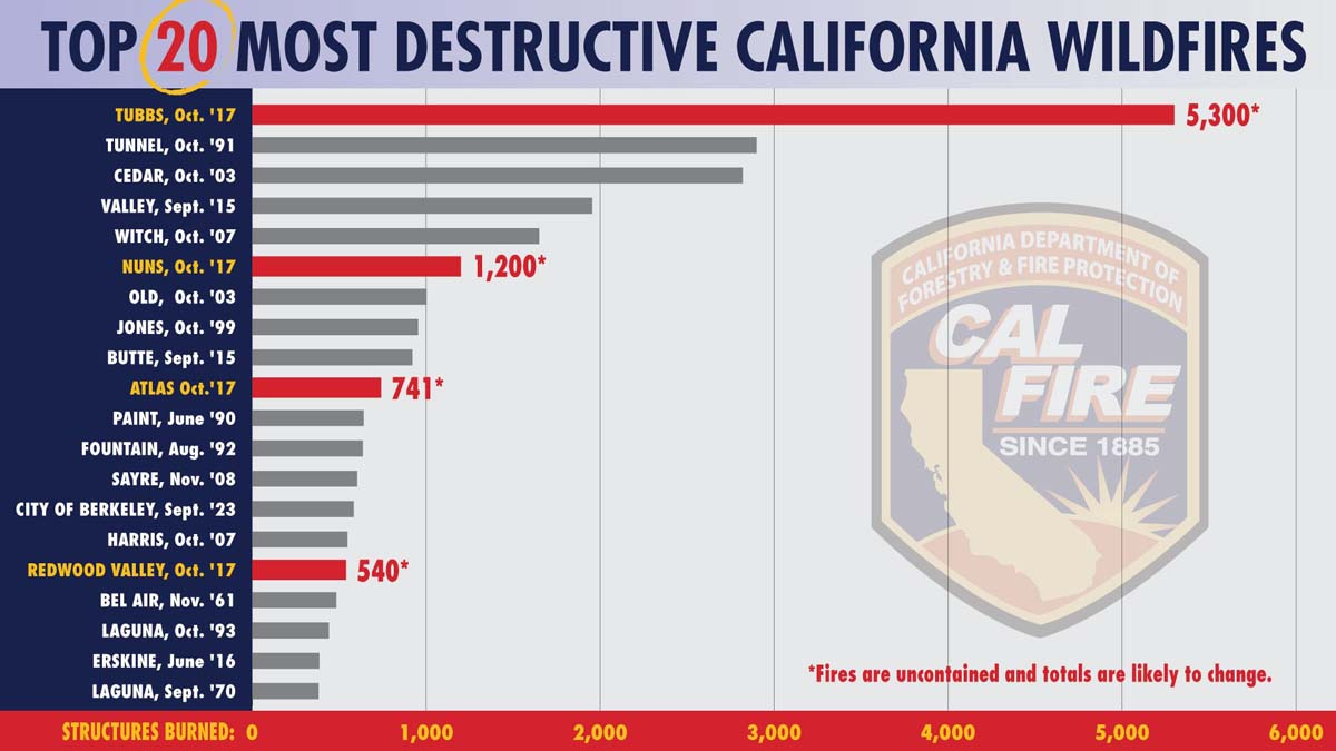 Destructive Northern California wildfires have entered the record books
