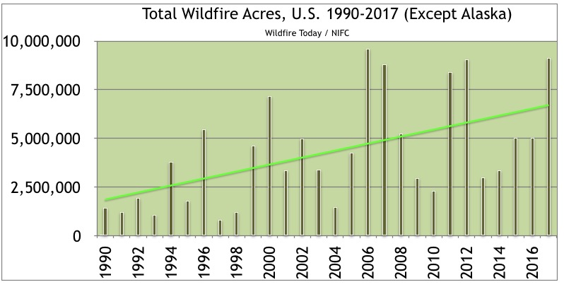 Nearly a record breaking year for acres burned in the U.S.