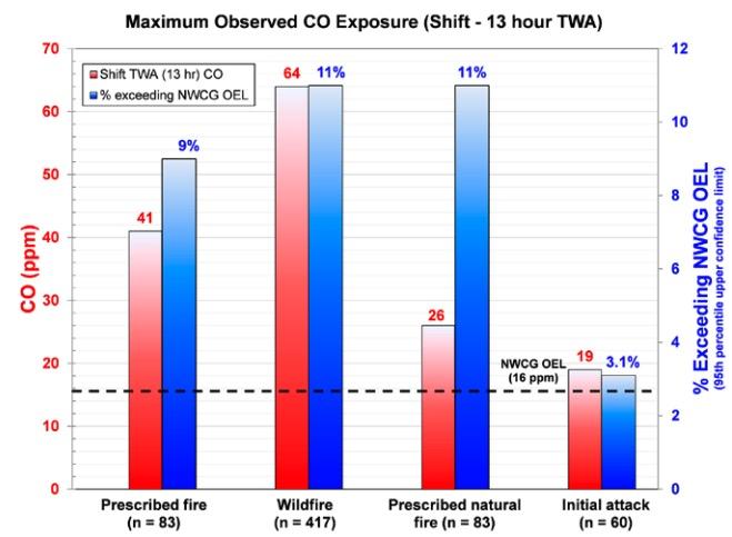 carbon monoxide exposure firefighters